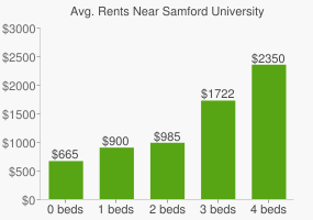 Graph of average rent prices for Samford University