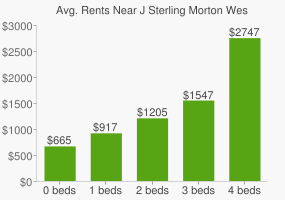 Graph of average rent prices for J Sterling Morton West High School