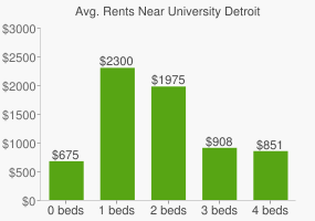Graph of average rent prices for University Detroit