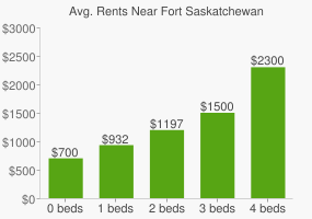 Graph of average rent prices for Fort Saskatchewan