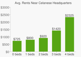 Graph of average rent prices for Celanese Headquarters
