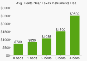 Graph of average rent prices for Texas Instruments Headquarters
