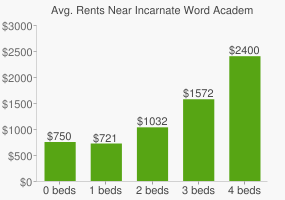 Graph of average rent prices for Incarnate Word Academy High School