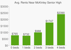 Graph of average rent prices for McKinley Senior High School