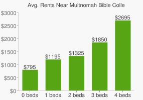Graph of average rent prices for Multnomah Bible College and Biblical Seminary