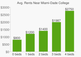 Graph of average rent prices for Miami-Dade College