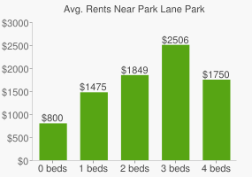 Graph of average rent prices for Park Lane Park
