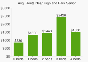 Graph of average rent prices for Highland Park Senior High School