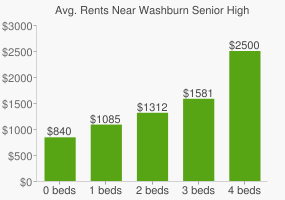 Graph of average rent prices for Washburn Senior High School