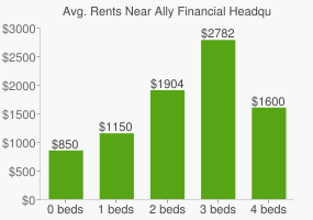 Graph of average rent prices for Ally Financial Headquarters