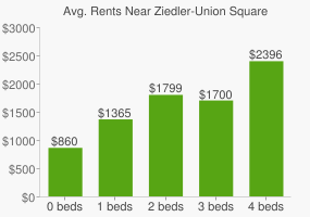 Graph of average rent prices for Ziedler-Union Square