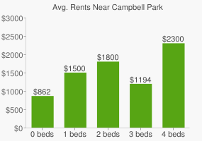 Graph of average rent prices for Campbell Park