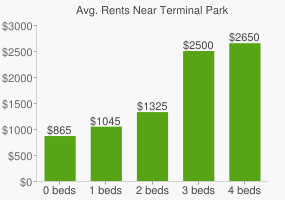 Graph of average rent prices for Terminal Park