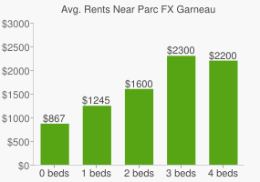Graph of average rent prices for Parc FX Garneau