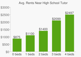 Graph of average rent prices for High School Tutor