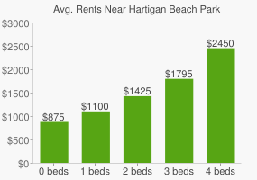 Graph of average rent prices for Hartigan Beach Park