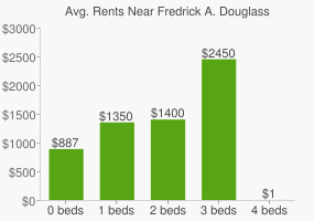 Graph of average rent prices for Fredrick A. Douglass High School
