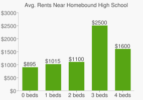 Graph of average rent prices for Homebound High School
