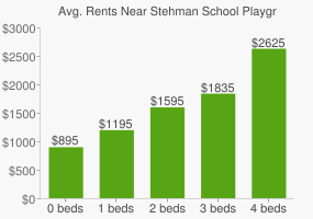 Graph of average rent prices for Stehman School Playground