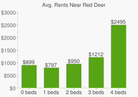 Graph of average rent prices for Red Deer