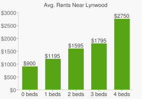 Graph of average rent prices for Lynwood