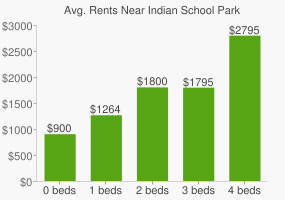 Graph of average rent prices for Indian School Park