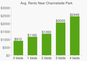 Graph of average rent prices for Channelside Park