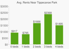 Graph of average rent prices for Tippecanoe Park