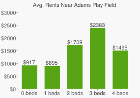Graph of average rent prices for Adams Play Field