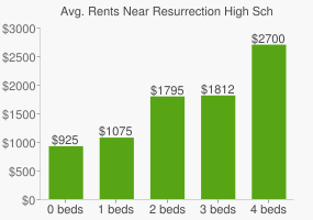 Graph of average rent prices for Resurrection High School