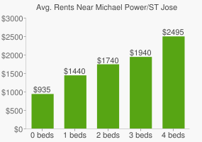 Graph of average rent prices for Michael Power/ST Joseph High School