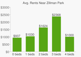 Graph of average rent prices for Zillman Park