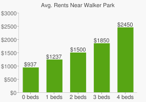 Graph of average rent prices for Walker Park