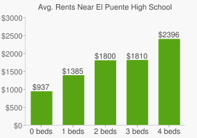 Graph of average rent prices for El Puente High School