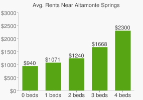 Graph of average rent prices for Altamonte Springs