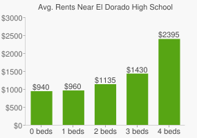 Graph of average rent prices for El Dorado High School