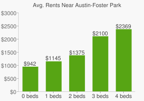 Graph of average rent prices for Austin-Foster Park