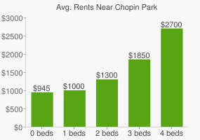 Graph of average rent prices for Chopin Park