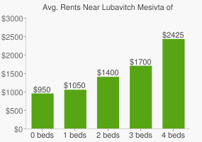 Graph of average rent prices for Lubavitch Mesivta of Chicago High School