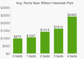 Graph of average rent prices for William Hawrelak Park