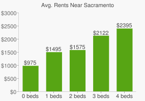 Graph of average rent prices for Sacramento