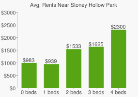 Graph of average rent prices for Stoney Hollow Park