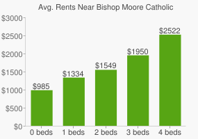 Graph of average rent prices for Bishop Moore Catholic High School