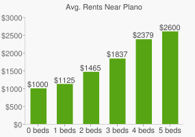 Graph of average rent prices for Plano