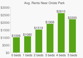 Graph of average rent prices for Oriole Park