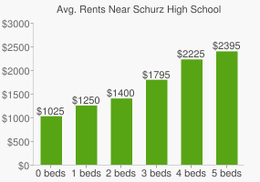 Graph of average rent prices for Schurz High School