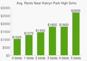 Graph of average rent prices for Kelvyn Park High School