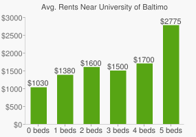 Graph of average rent prices for University of Baltimore