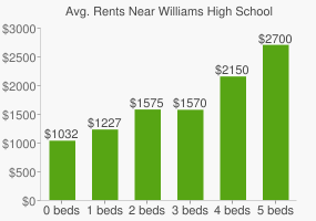 Graph of average rent prices for Williams High School