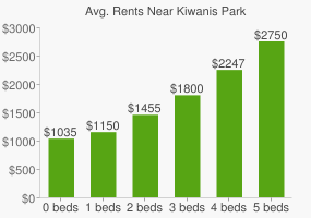 Graph of average rent prices for Kiwanis Park